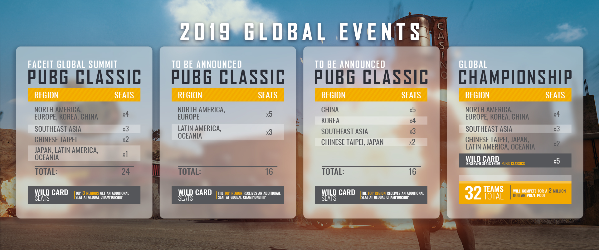 Qualifying for PUBG Classics and Beyond - PUBG Esports